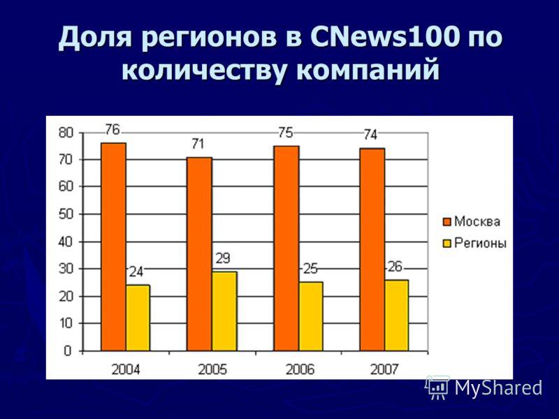 Доля регионов в CNews100 по количеству компаний