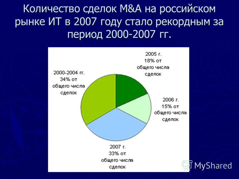 Количество сделок M&A на российском рынке ИТ в 2007 году стало рекордным за период 2000-2007 гг.