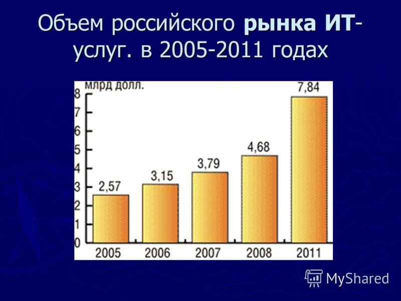 Объем российского рынка ИТ- услуг. в 2005-2011 годах