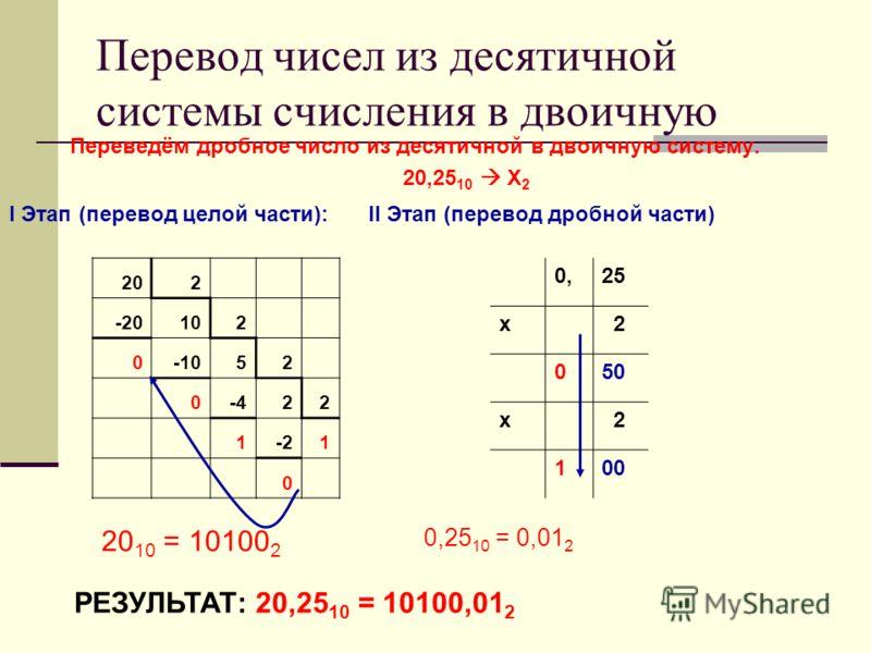 Перевод чисел из десятичной системы счисления в двоичную Переведём дробное число из десятичной в двоичную систему. 20,25 10 Х 2 I Этап (перевод целой части): 202 -20102 0-1052 0-422 1-21 0 20 10 = 10100 2 II Этап (перевод дробной части) 0,25 10 = 0,0