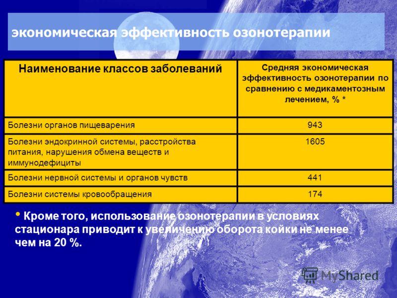экономическая эффективность озонотерапии Наименование классов заболеваний Средняя экономическая эффективность озонотерапии по сравнению с медикаментозным лечением, % * Болезни органов пищеварения943 Болезни эндокринной системы, расстройства питания,