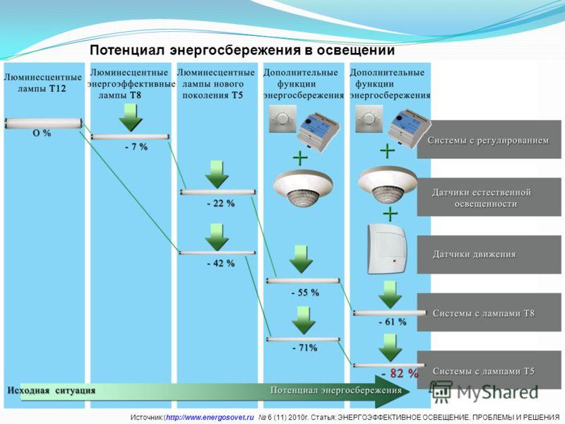 Потенциал энергосбережения в освещении Источник:(http://www.energosovet.ru 6 (11) 2010г. Статья: ЭНЕРГОЭФФЕКТИВНОЕ ОСВЕЩЕНИЕ. ПРОБЛЕМЫ И РЕШЕНИЯ
