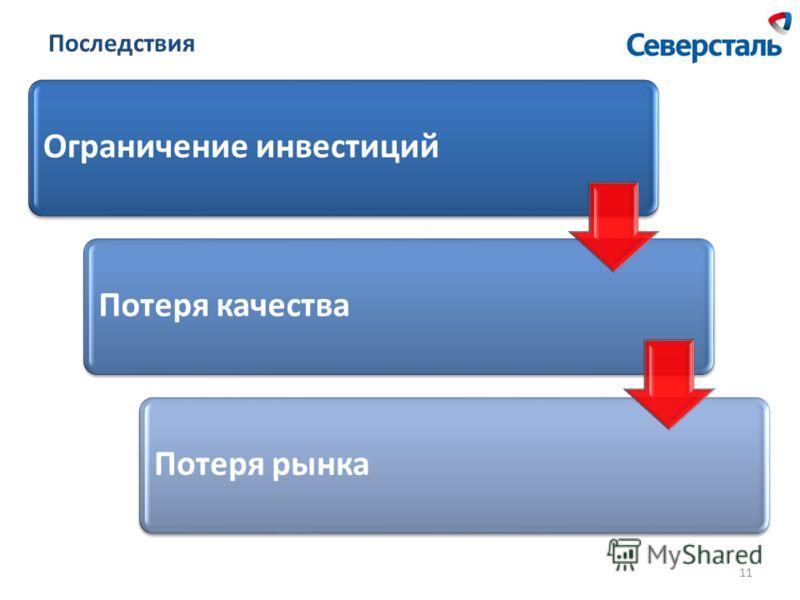 Последствия Ограничение инвестицийПотеря качестваПотеря рынка 11
