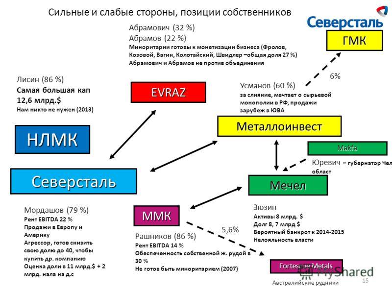 Сильные и слабые стороны, позиции собственников НЛМК Северсталь ММК EVRAZ Мечел Металлоинвест Рашников (86 %) Рент EBITDA 14 % Обеспеченность собственной ж. рудой в 30 % Не готов быть миноритарием (2007) Мордашов (79 %) Рент EBITDA 22 % Продажи в Евр