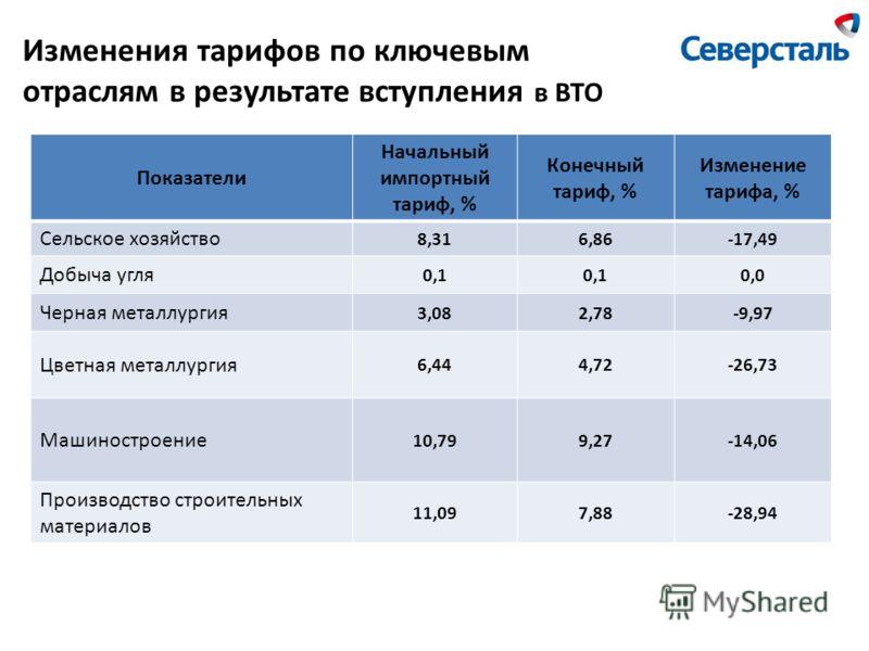 Показатели Начальный импортный тариф, % Конечный тариф, % Изменение тарифа, % Сельское хозяйство 8,316,86-17,49 Добыча угля 0,1 0,0 Черная металлургия 3,082,78-9,97 Цветная металлургия 6,444,72-26,73 Машиностроение 10,799,27-14,06 Производство строит