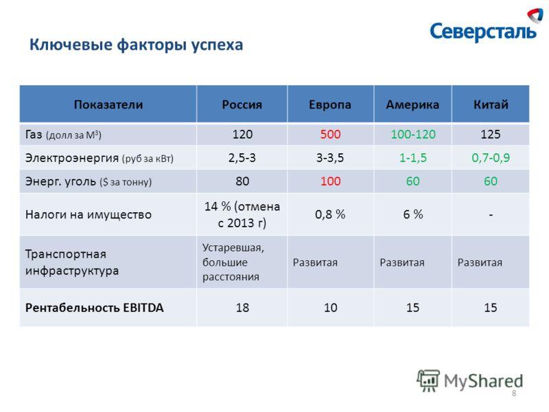 Ключевые факторы успеха ПоказателиРоссияЕвропаАмерикаКитай Газ (долл за М 3 ) 120500100-120125 Электроэнергия (руб за кВт) 2,5-33-3,51-1,50,7-0,9 Энерг. уголь ($ за тонну) 8010060 Налоги на имущество 14 % (отмена с 2013 г) 0,8 %6 %- Транспортная инфр