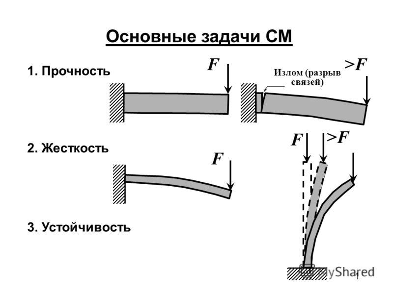 1 Основные задачи СМ 1. Прочность F Излом (разрыв связей) >F 2. Жесткость F 3. Устойчивость F >F
