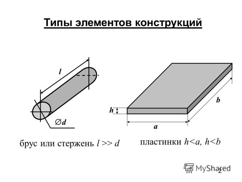 2 Типы элементов конструкций пластинки h d d l a b h