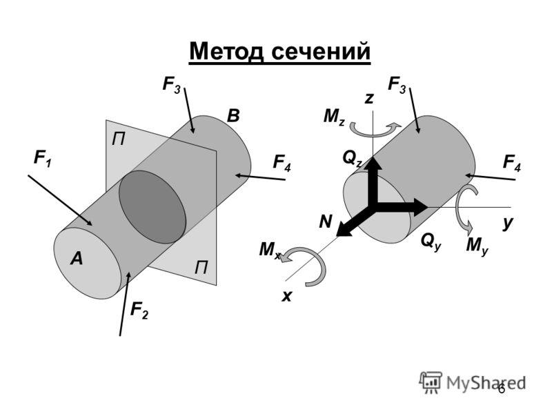 6 П П Метод сечений A B F1F1 F2F2 F3F3 F4F4 F3F3 F4F4 x y z QzQz QyQy N MxMx MzMz MyMy