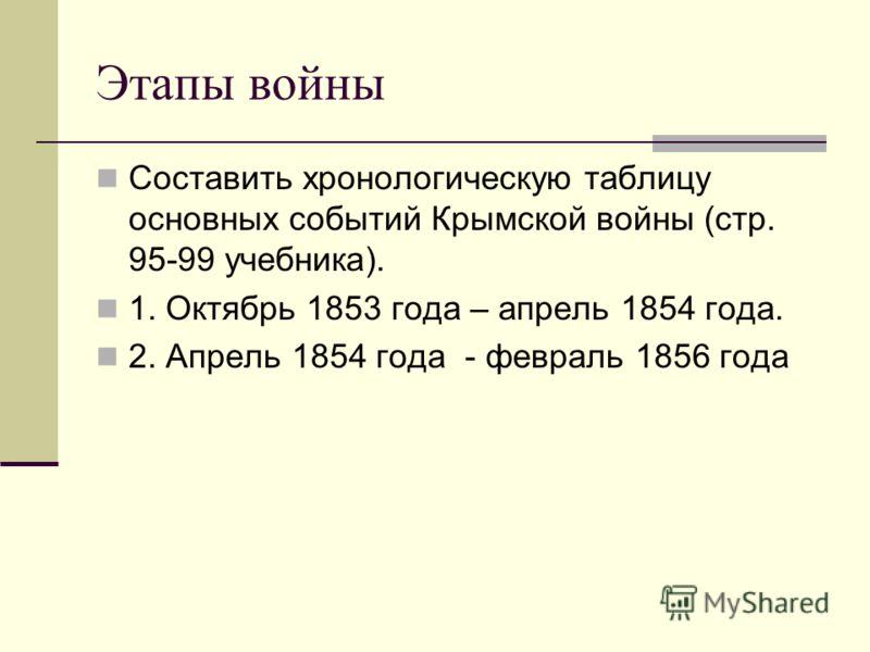 Этапы войны Составить хронологическую таблицу основных событий Крымской войны (стр. 95-99 учебника). 1. Октябрь 1853 года – апрель 1854 года. 2. Апрель 1854 года - февраль 1856 года