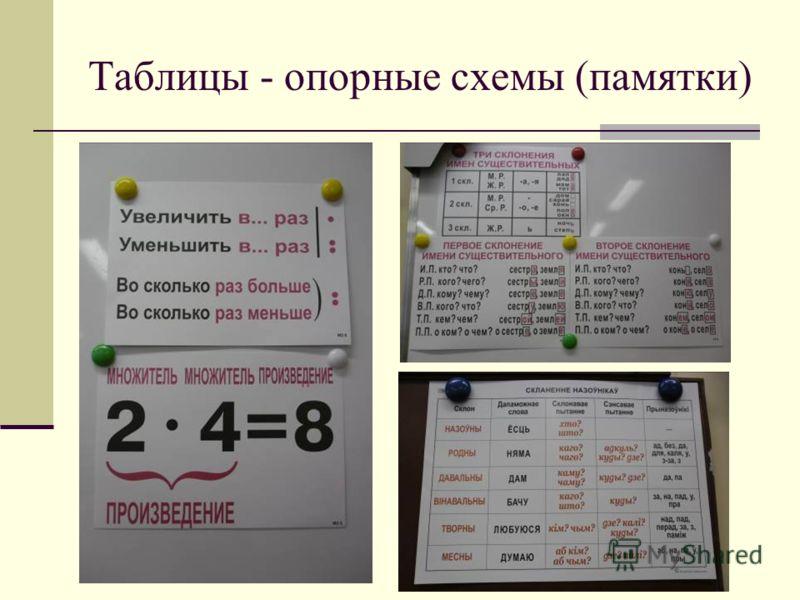 Таблицы - опорные схемы (памятки)