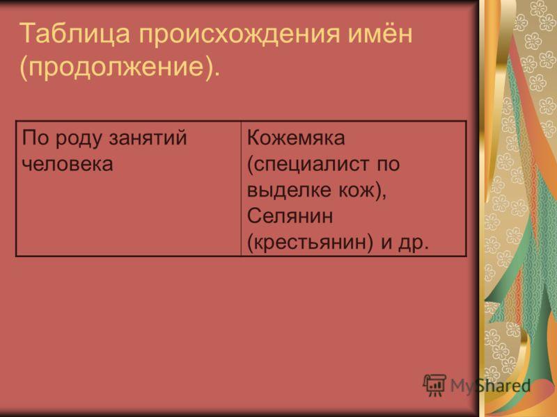 Таблица происхождения имён (продолжение). По роду занятий человека Кожемяка (специалист по выделке кож), Селянин (крестьянин) и др.