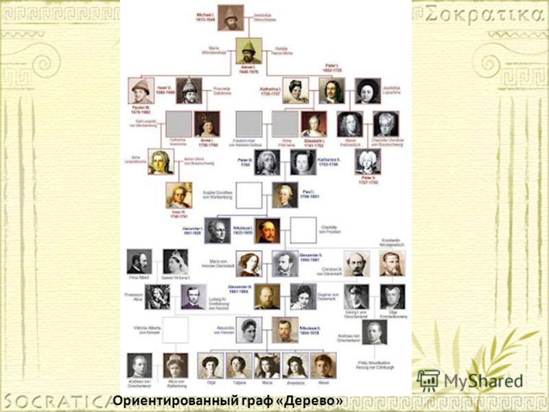 Ориентированный граф «Дерево»