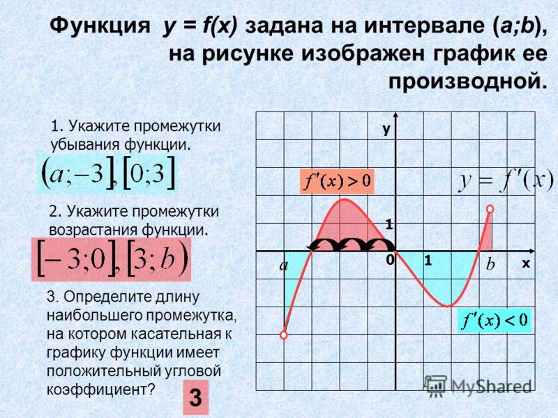 1. Укажите промежутки убывания функции. 2. Укажите промежутки возрастания функции. у х 0 1 1 b а 3. Определите длину наибольшего промежутка, на котором касательная к графику функции имеет положительный угловой коэффициент? 3 Функция y = f(x) задана н