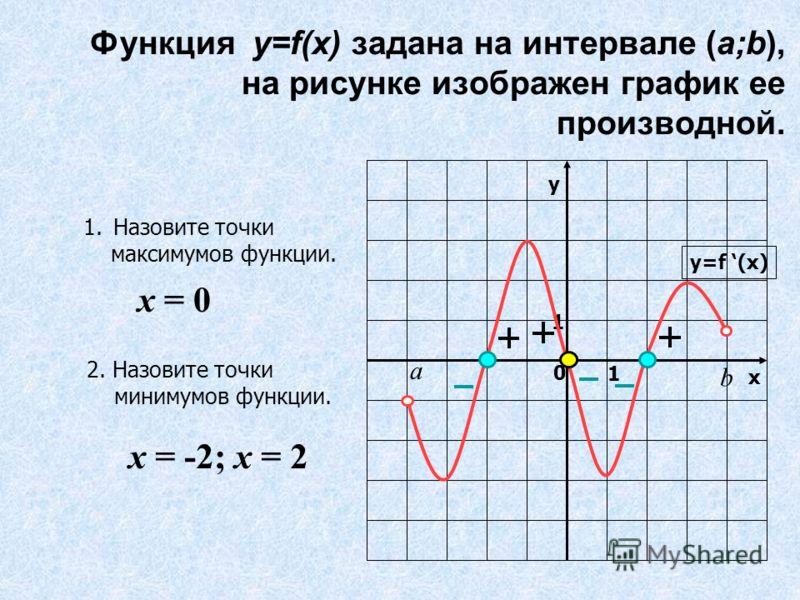 Функция y=f(x) задана на интервале (a;b), на рисунке изображен график ее производной. у х 0 1 1 y=f (x) b а 1.Назовите точки максимумов функции. 2. Назовите точки минимумов функции. х = 0 х = -2; х = 2