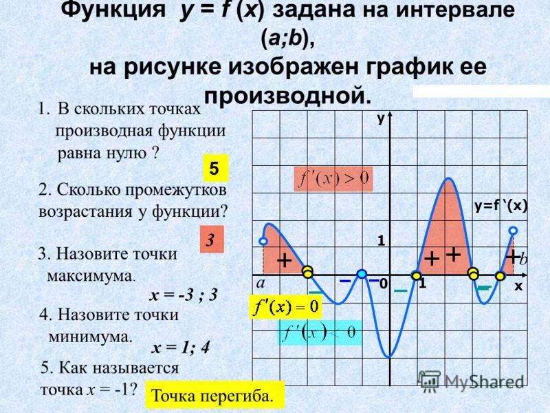 Функция y = f (x) задана на интервале (a;b), н а рисунке изображен график ее производной. 1.В скольких точках производная функции равна нулю ? 2. Сколько промежутков возрастания у функции? 3. Назовите точки максимума. 4. Назовите точки минимума. у х