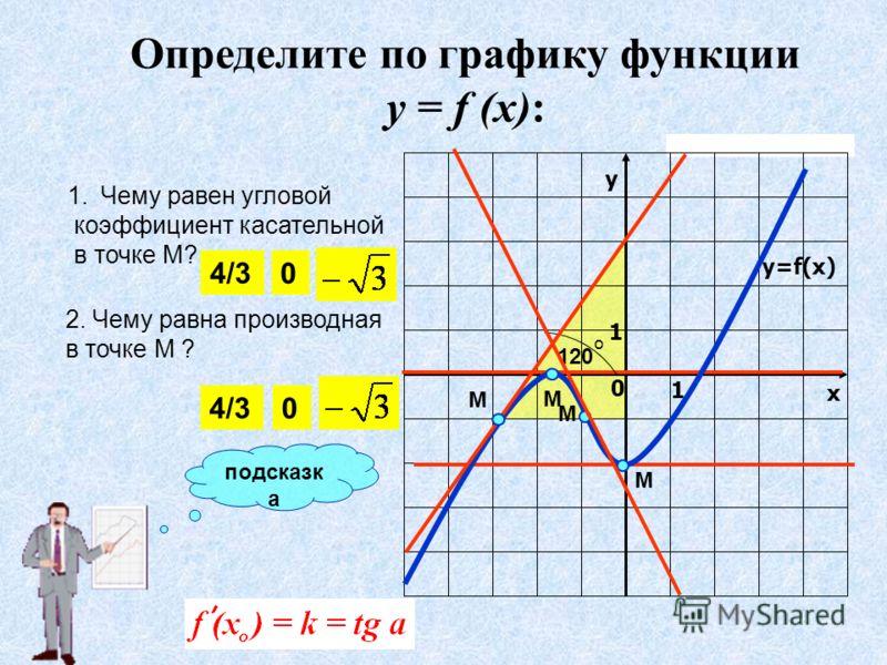 120 о у х 0 1 1 y=f(x) 2. Чему равна производная в точке М ? М 1.Чему равен угловой коэффициент касательной в точке М? М М М 4/3 0 0 Определите по графику функции у = f (x): подсказк а