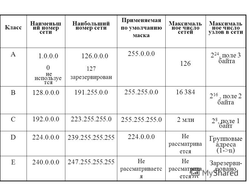 Таблица 17.1. Классы IP-адресов Класс Наименьш ий номер сети Наибольший номер сети Применяемая по умолчанию маска Максималь ное число сетей Максималь ное число узлов в сети А 1.0.0.0 0 не используе тся 126.0.0.0 127 зарезервирован 255.0.0.0 126 2 24,