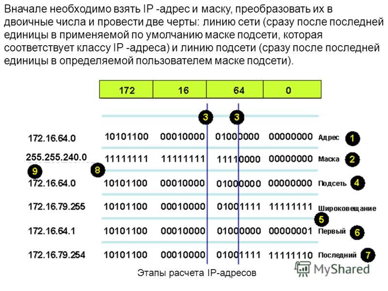 Этапы расчета IP-адресов Вначале необходимо взять IP -адрес и маску, преобразовать их в двоичные числа и провести две черты: линию сети (сразу после последней единицы в применяемой по умолчанию маске подсети, которая соответствует классу IP -адреса)