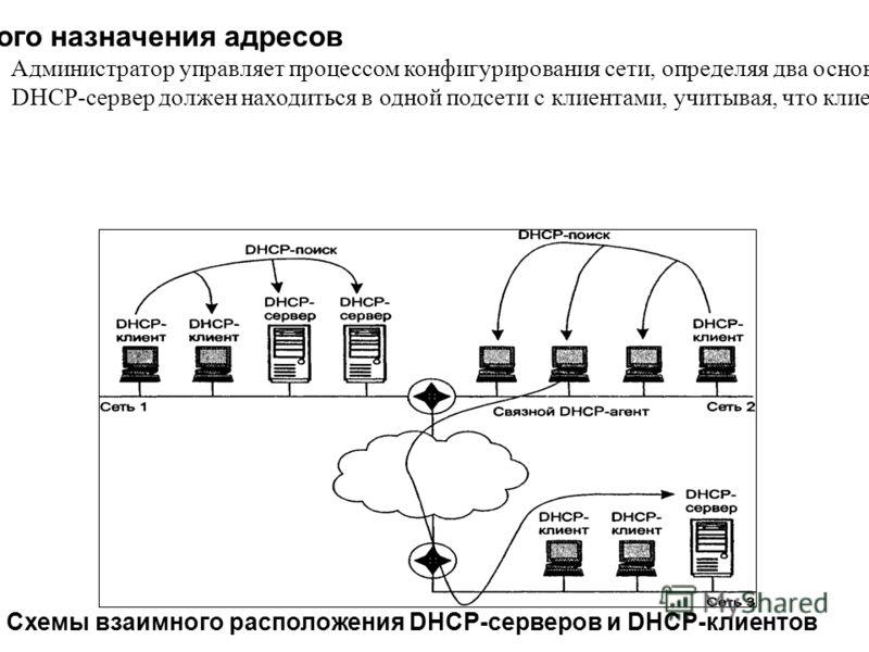 Алгоритм динамического назначения адресов Администратор управляет процессом конфигурирования сети, определяя два основных параметра конфигурации DHCP-сервера: пул адресов, доступных распределению, и срок аренды. DHCP-сервер должен находиться в одной