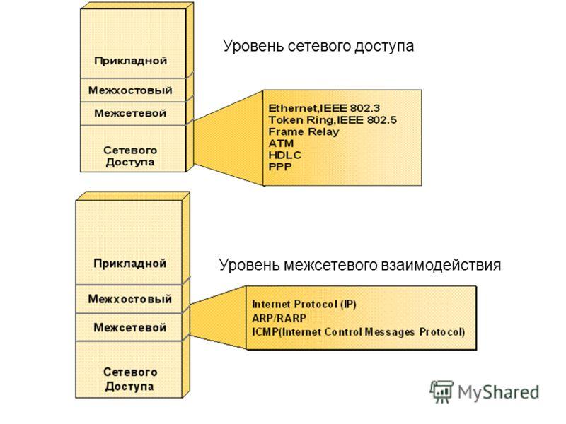 Уровень сетевого доступа Уровень межсетевого взаимодействия