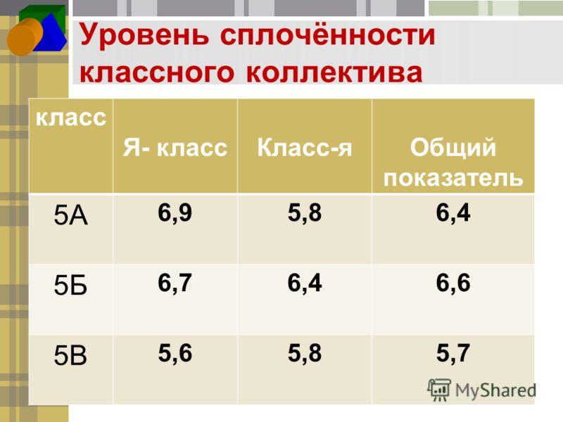 Уровень сплочённости классного коллектива класс Я- классКласс-яОбщий показатель 5А 6,95,86,4 5Б 6,76,46,6 5В 5,65,85,7