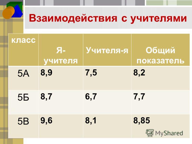 Взаимодействия с учителями класс Я- учителя Учителя-яОбщий показатель 5А 8,97,58,2 5Б 8,76,77,7 5В 9,68,18,85
