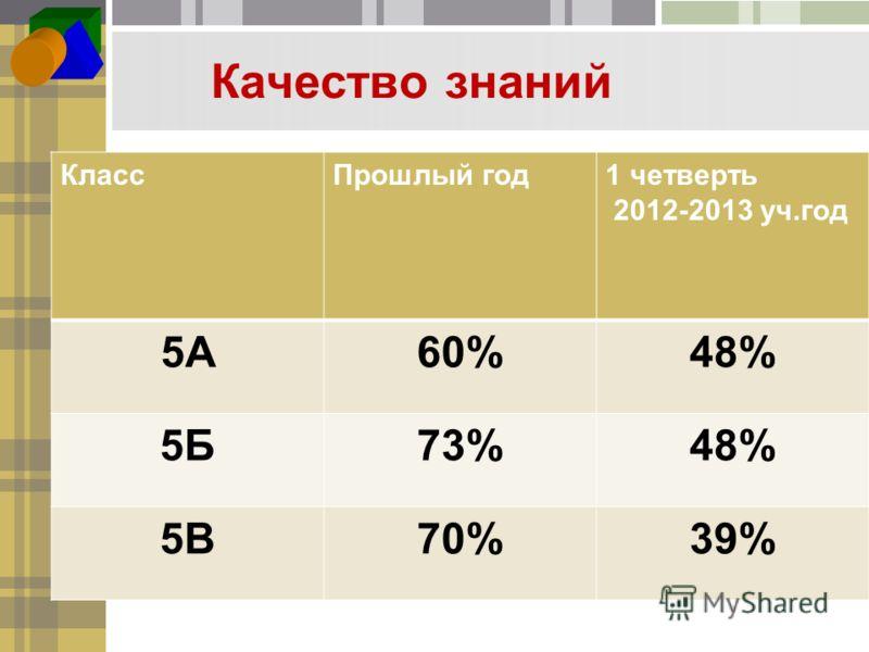 Качество знаний КлассПрошлый год1 четверть 2012-2013 уч.год 5А60%48% 5Б73%48% 5В70%39%