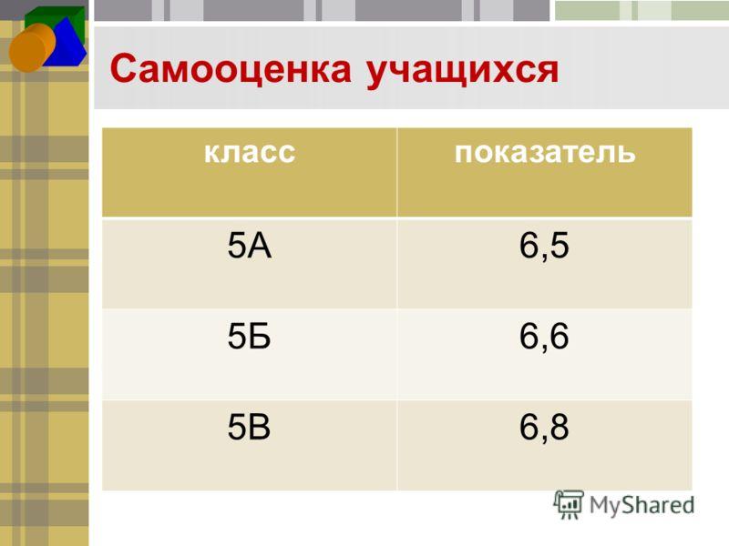 Самооценка учащихся класспоказатель 5А6,5 5Б6,6 5В6,8