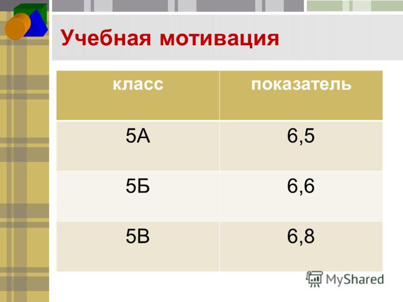 Учебная мотивация класспоказатель 5А6,5 5Б6,6 5В6,8