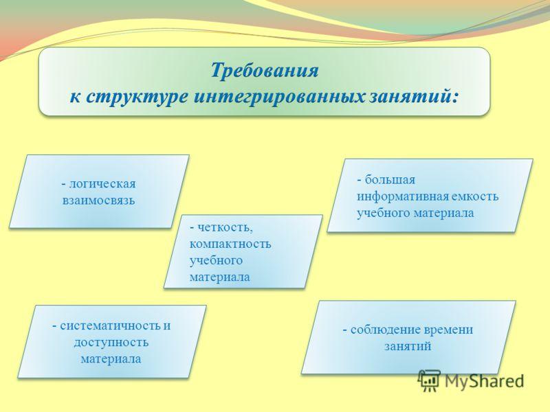 - логическая взаимосвязь - большая информативная емкость учебного материала - четкость, компактность учебного материала - систематичность и доступность материала - соблюдение времени занятий