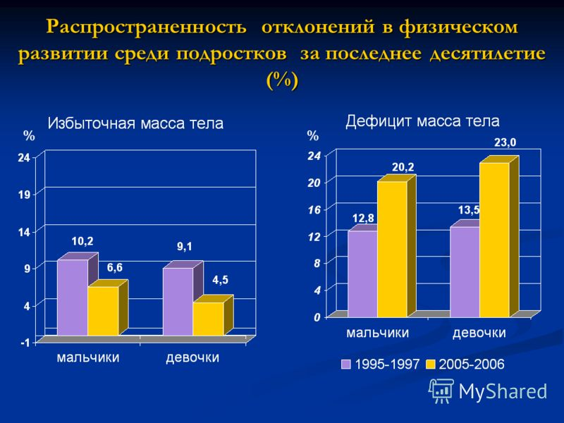 Распространенность отклонений в физическом развитии среди подростков за последнее десятилетие (%) %