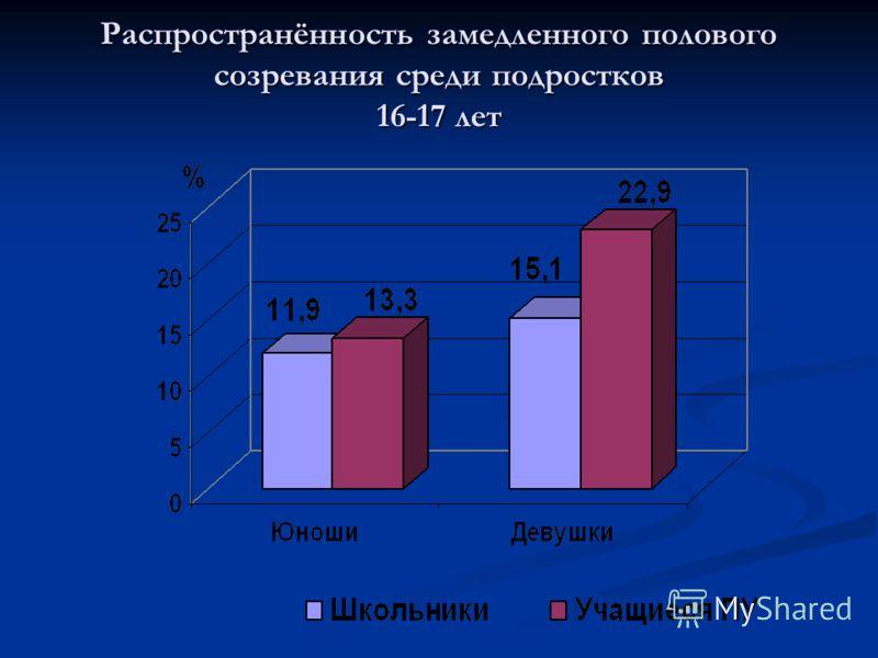 Распространённость замедленного полового созревания среди подростков 16-17 лет
