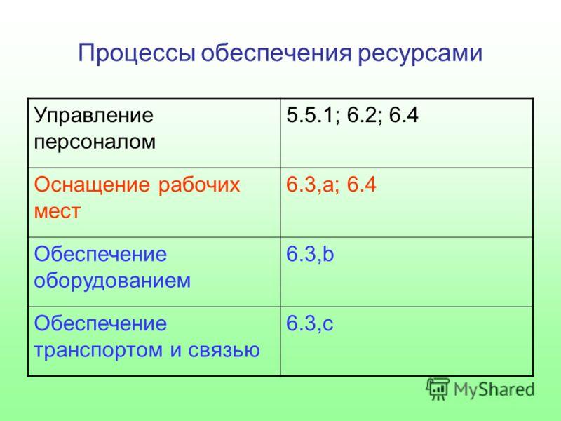 Процессы обеспечения ресурсами Управление персоналом 5.5.1; 6.2; 6.4 Оснащение рабочих мест 6.3,а; 6.4 Обеспечение оборудованием 6.3,b Обеспечение транспортом и связью 6.3,с