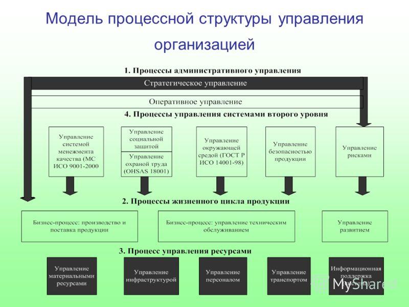 Модель процессной структуры управления организацией