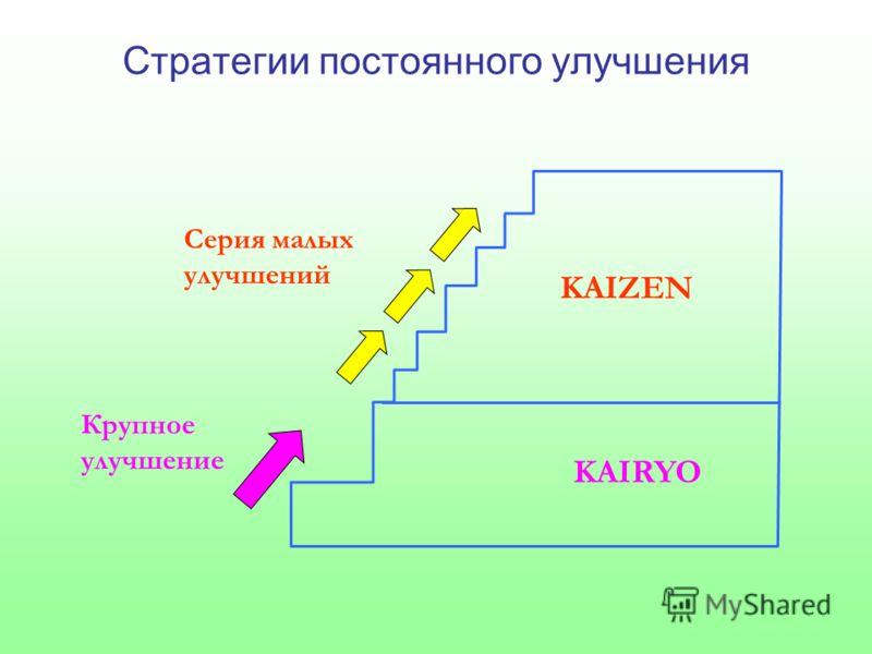 Стратегии постоянного улучшения Серия малых улучшений Крупное улучшение KAIZEN KAIRYO