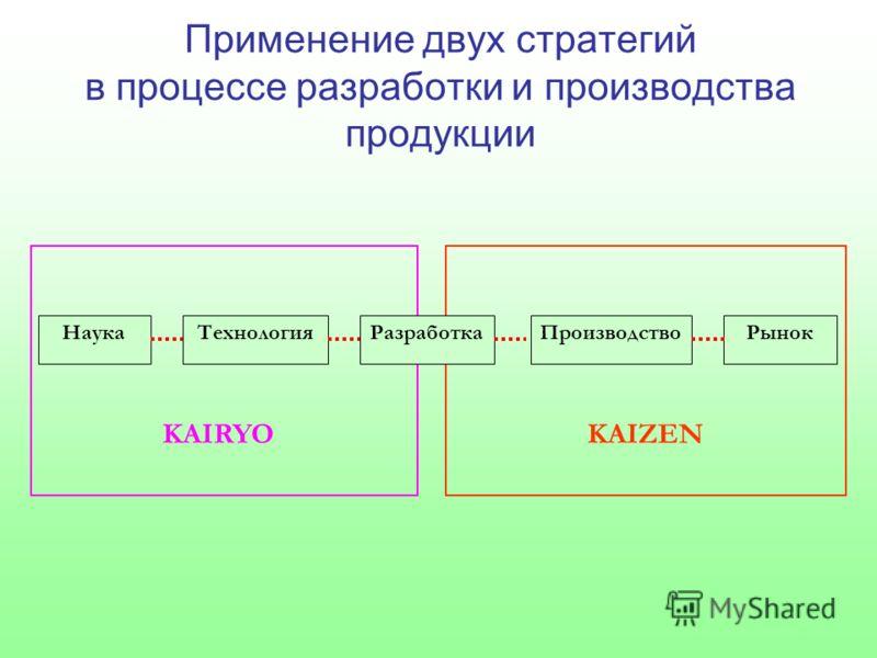 Применение двух стратегий в процессе разработки и производства продукции НаукаТехнологияРазработкаПроизводствоРынок KAIRYOKAIZEN