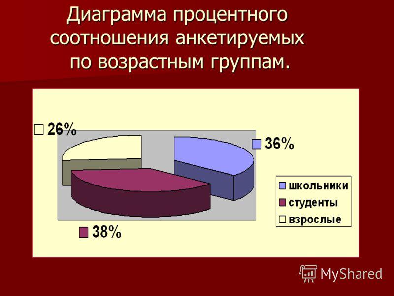 Диаграмма процентного соотношения анкетируемых по возрастным группам.