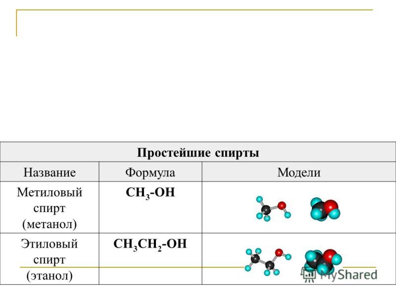 Простейшие спирты НазваниеФормулаМодели Метиловый спирт (метанол) CH 3 -OH Этиловый спирт (этанол) CH 3 CH 2 -OH