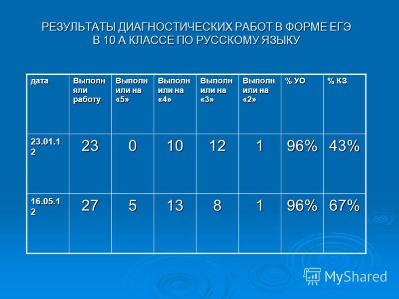 РЕЗУЛЬТАТЫ ДИАГНОСТИЧЕСКИХ РАБОТ В ФОРМЕ ЕГЭ В 10 А КЛАССЕ ПО РУССКОМУ ЯЗЫКУ дата Выполн яли работу Выполн или на «5» Выполн или на «4» Выполн или на «3» Выполн или на «2» % УО % КЗ 23.01.1 2 2301012196%43% 16.05.1 2 275138196%67%