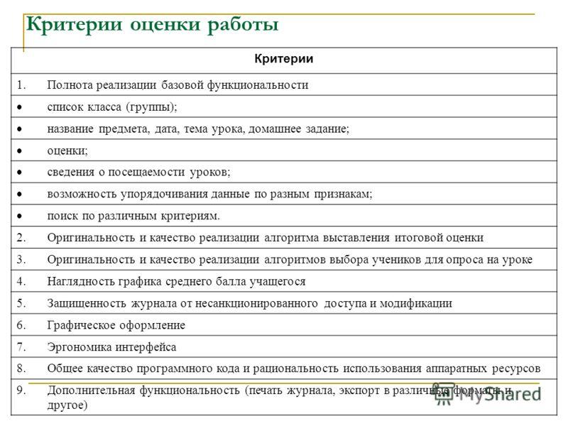 Критерии оценки работы Критерии 1.Полнота реализации базовой функциональности список класса (группы); название предмета, дата, тема урока, домашнее задание; оценки; сведения о посещаемости уроков; возможность упорядочивания данные по разным признакам