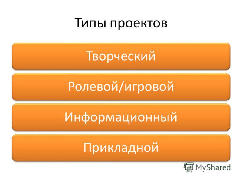 Типы проектов ТворческийРолевой/игровойИнформационныйПрикладной