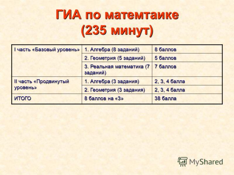 ГИА по матемтаике (235 минут) I часть «Базовый уровень» 1. Алгебра (8 заданий) 8 баллов 2. Геометрия (5 заданий) 5 баллов 3. Реальная математика (7 заданий) 7 баллов II часть «Продвинутый уровень» 1. Алгебра (3 задания) 2, 3, 4 балла 2. Геометрия (3