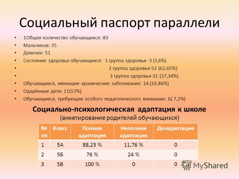 Социальный паспорт параллели 1Общее количество обучающихся: 83 Мальчиков: 35 Девочек: 51 Состояние здоровья обучающихся: 1 группа здоровья- 3 (3,6%) 2 группа здоровья-52 (62,65%) 3 группа здоровья-31 (37,34%) Обучающиеся, имеющие хронические заболева