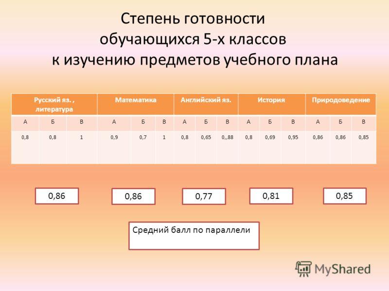 Степень готовности обучающихся 5-х классов к изучению предметов учебного плана Русский яз., литература МатематикаАнглийский яз.ИсторияПриродоведение АБВАБВАБВАБВАБВ 0,8 10,90,710,80,650,,880,80,690,950,86 0,85 Средний балл по параллели 0,86 0,77 0,81