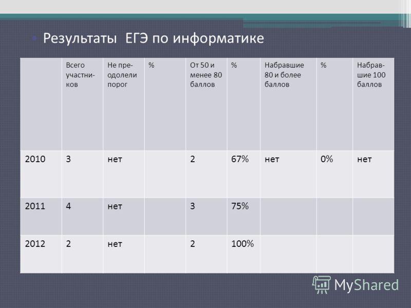 Результаты ЕГЭ по русскому языку Всего участни- ков Не пре- одолели порог %От 50 и менее 80 баллов %Набравшие 80 и более баллов %Набрав- шие 100 баллов 20103нет267%нет0%нет 20114нет375% 20122нет2100% Результаты ЕГЭ по информатике