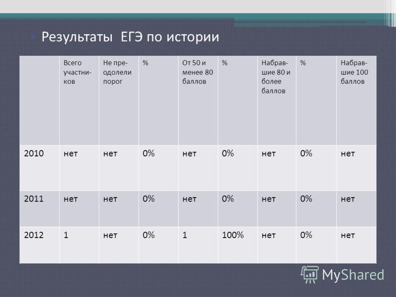 Результаты ЕГЭ по русскому языку Всего участни- ков Не пре- одолели порог %От 50 и менее 80 баллов %Набрав- шие 80 и более баллов %Набрав- шие 100 баллов 2010нет 0%нет0%нет0%нет 2011нет 0%нет0%нет0%нет 20121нет0%1100%нет0%нет Результаты ЕГЭ по истори