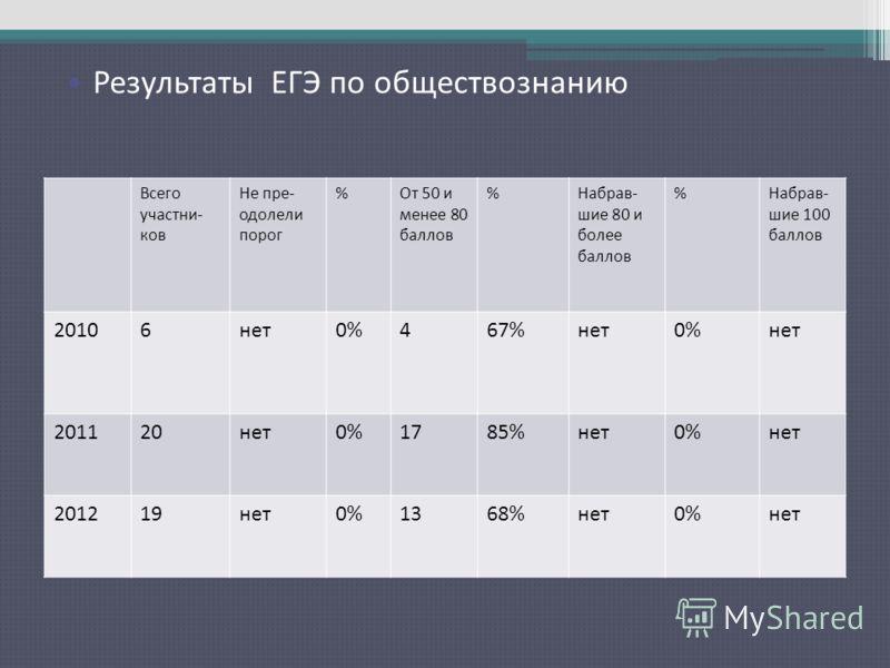 Результаты ЕГЭ по русскому языку Всего участни- ков Не пре- одолели порог %От 50 и менее 80 баллов %Набрав- шие 80 и более баллов %Набрав- шие 100 баллов 20106нет0%467%нет0%нет 201120нет0%1785%нет0%нет 201219нет0%1368%нет0%нет Результаты ЕГЭ по общес
