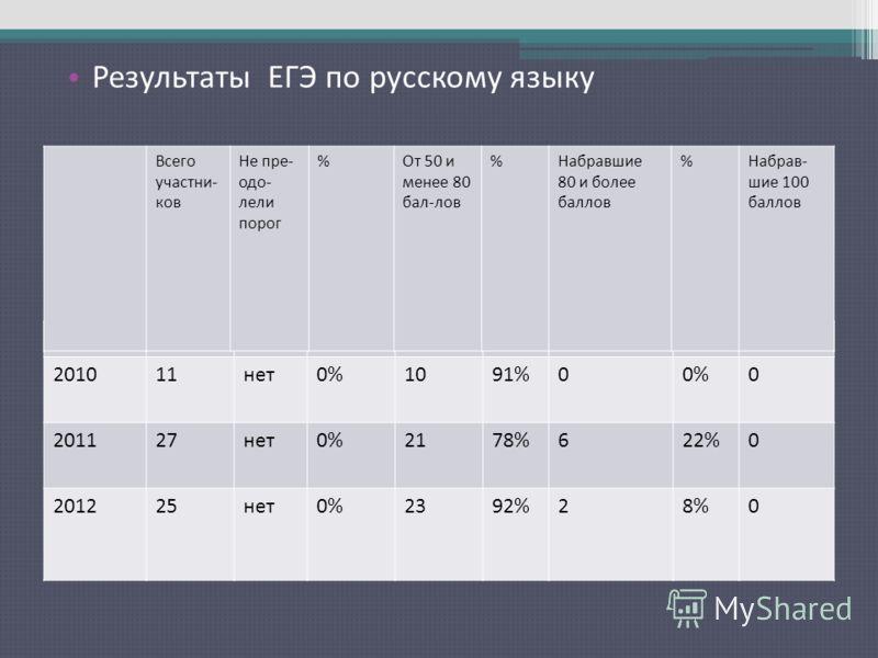 Результаты ЕГЭ по русскому языку 201011нет0%1091%00%0 201127нет0%2178%622%0 201225нет0%2392%28%0 Всего участни- ков Не пре- одо- лели порог %От 50 и менее 80 бал-лов %Набравшие 80 и более баллов %Набрав- шие 100 баллов