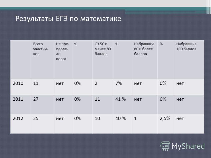 Результаты ЕГЭ по математике Результаты ЕГЭ по русскому языку Всего участни- ков Не пре- одоле- ли порог %От 50 и менее 80 баллов %Набравшие 80 и более баллов %Набравшие 100 баллов 201011нет0%27%нет0%нет 201127нет0%1141 %нет0%нет 201225нет0%1040 %12,